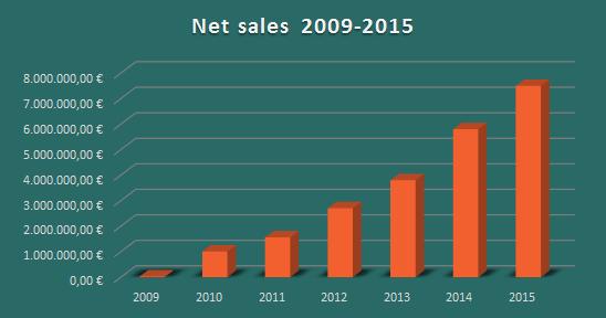 Revenue-2009-2015